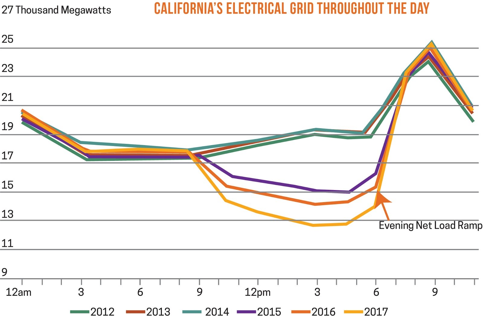 California's Electrical Grid Throughout The Day