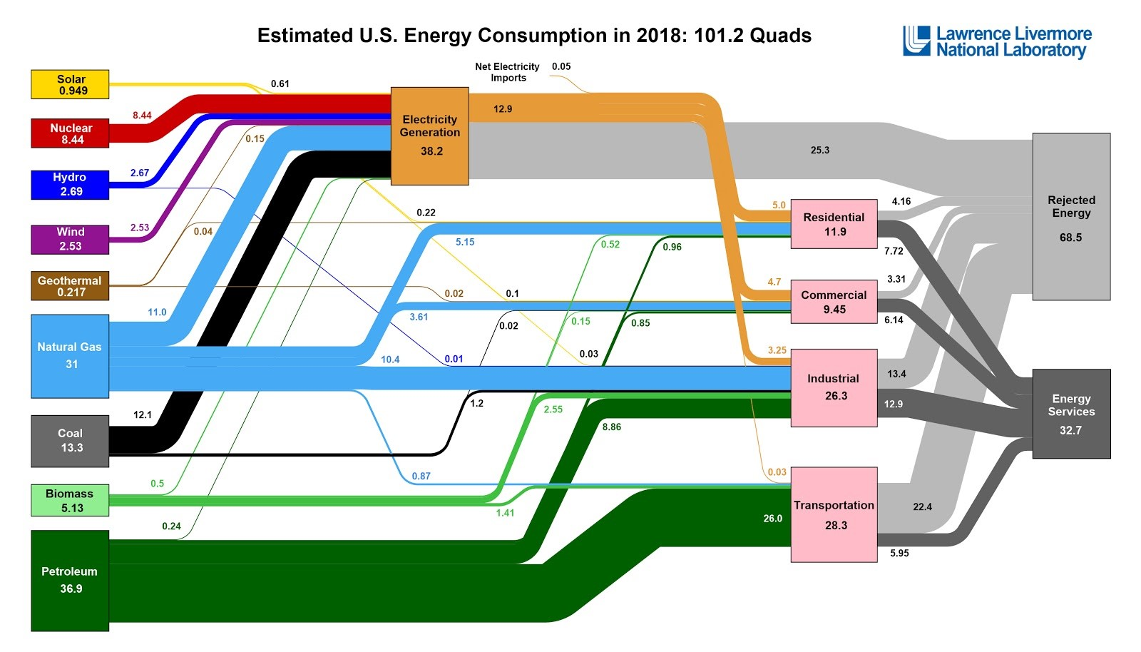 Estimated U.S. Energy Consumption in 2018
